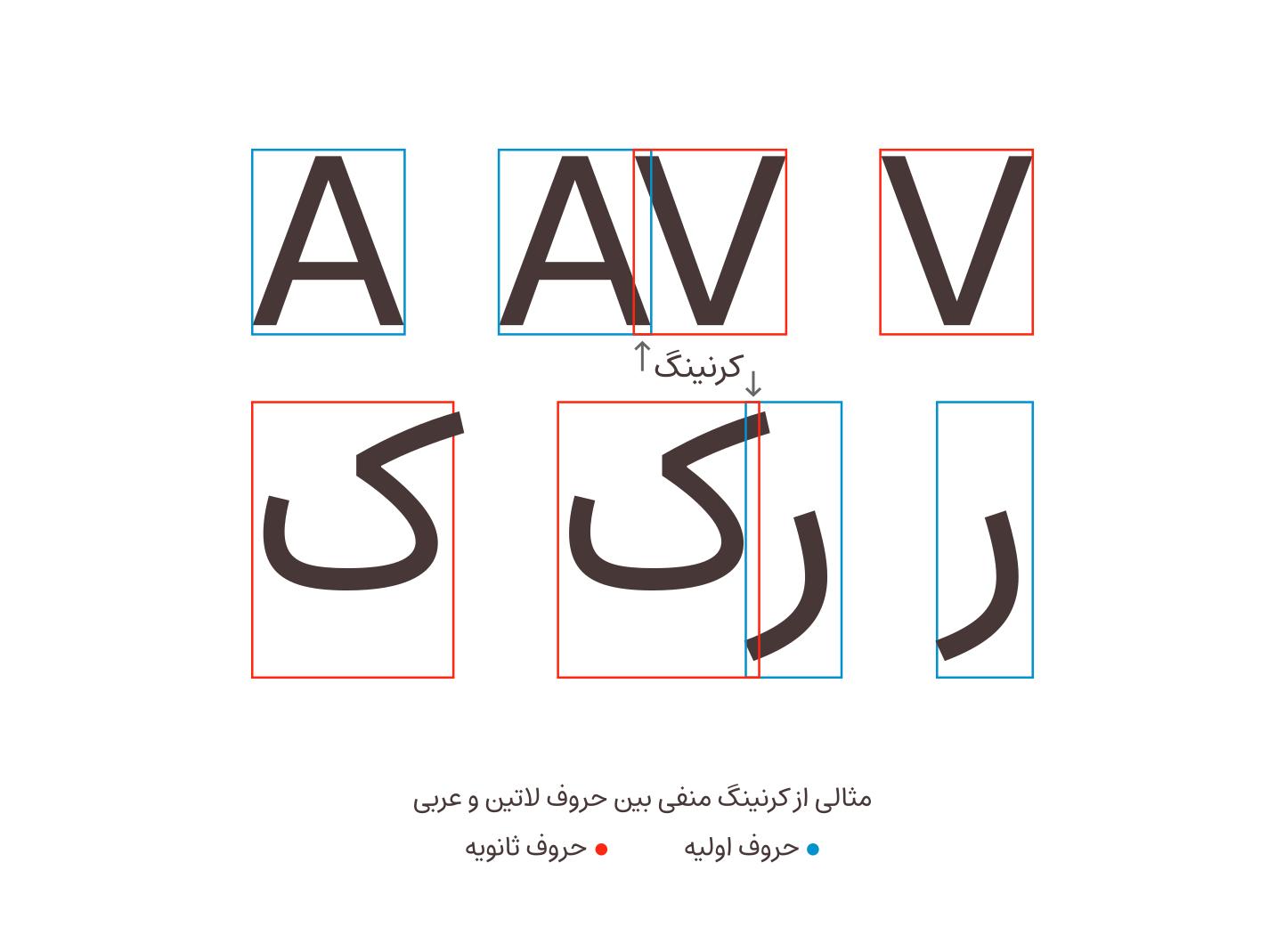 مثالی از دو جفت کرنینگ لاتین و عربی